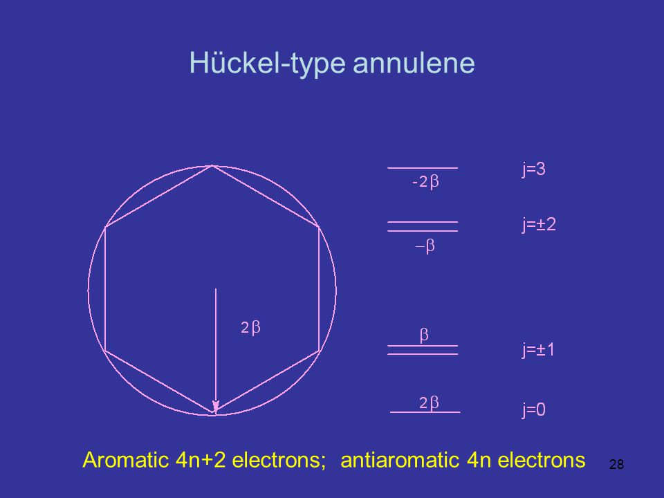 Hückel-type annulene Aromatic 4n+2 electrons; antiaromatic 4n electrons