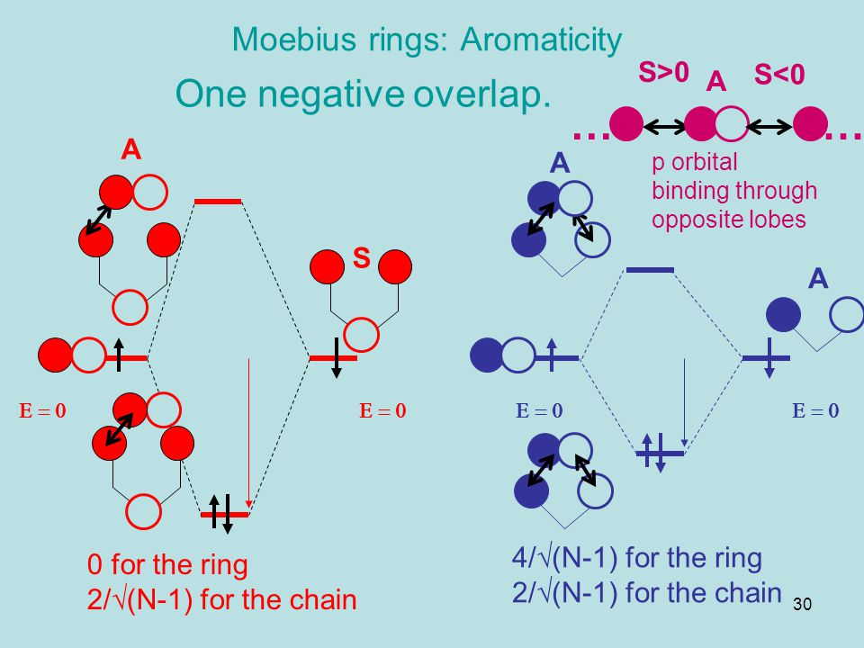 Moebius rings: Aromaticity