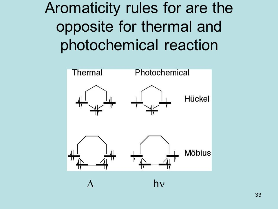 Aromaticity rules for are the opposite for thermal and photochemical reaction
