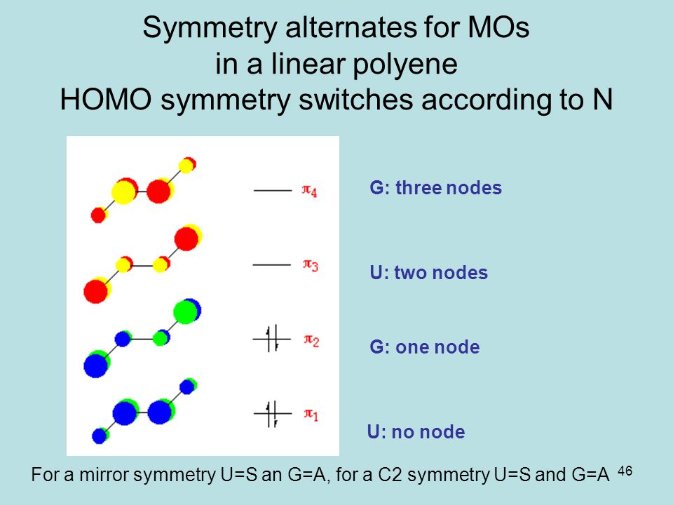 Symmetry alternates for MOs in a linear polyene HOMO symmetry switches according to N