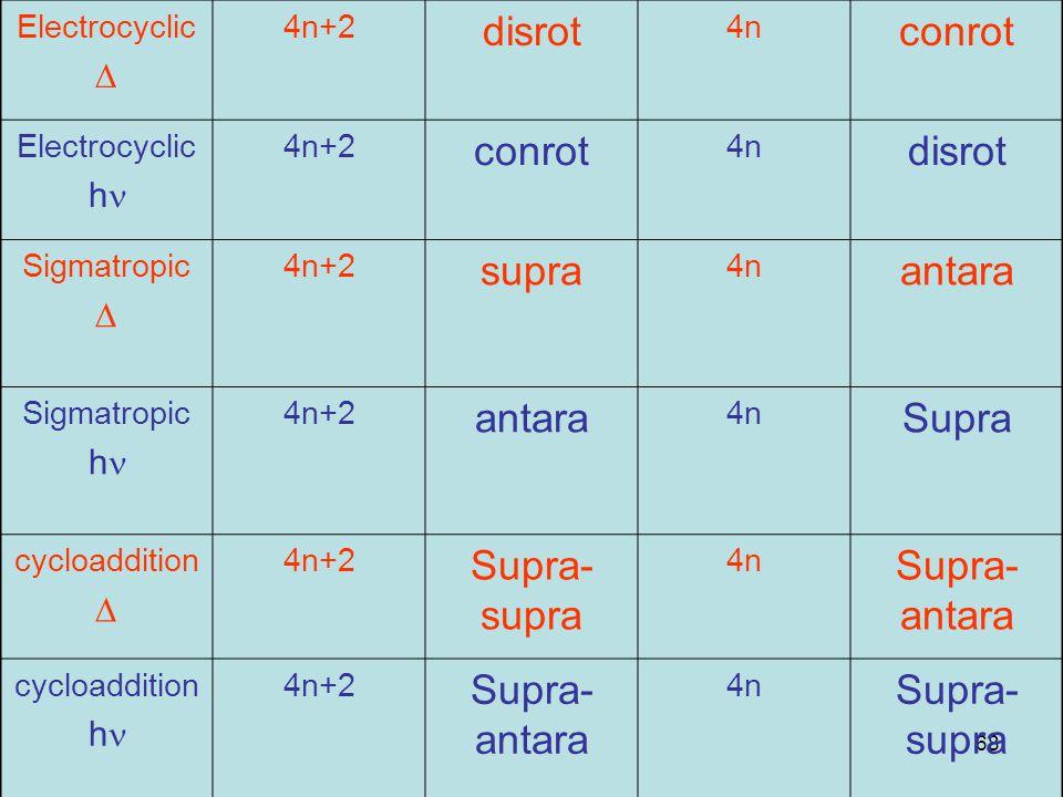 disrot conrot supra antara Supra Supra-supra Supra-antara D hn