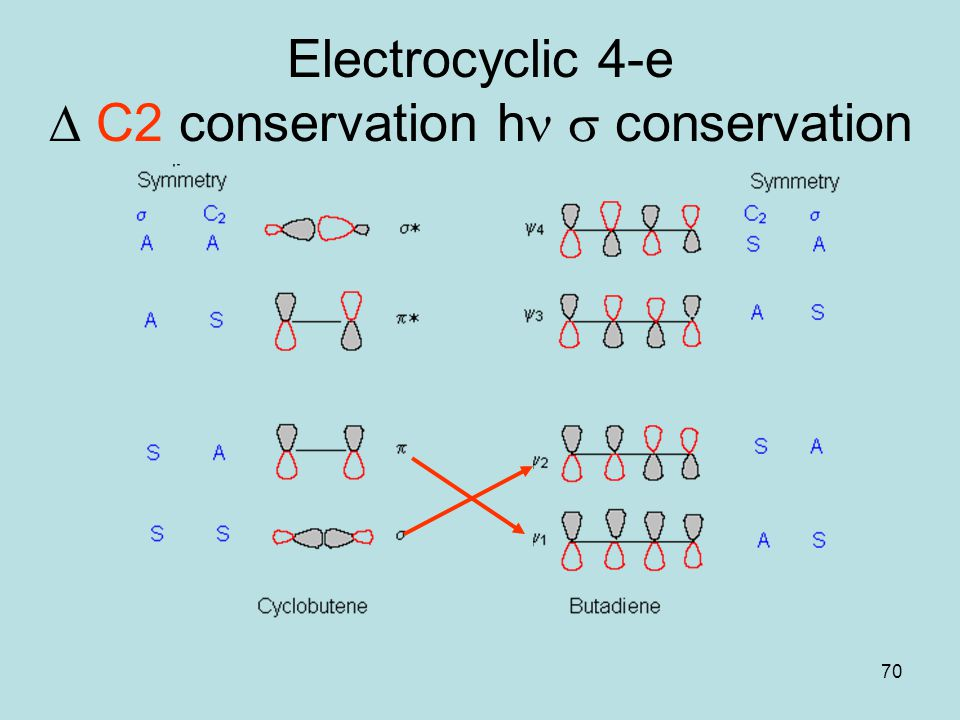 Electrocyclic 4-e D C2 conservation hn s conservation