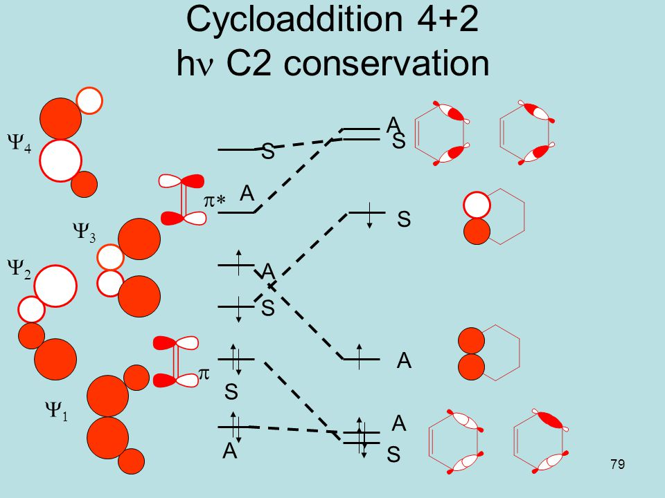 Cycloaddition 4+2 hn C2 conservation