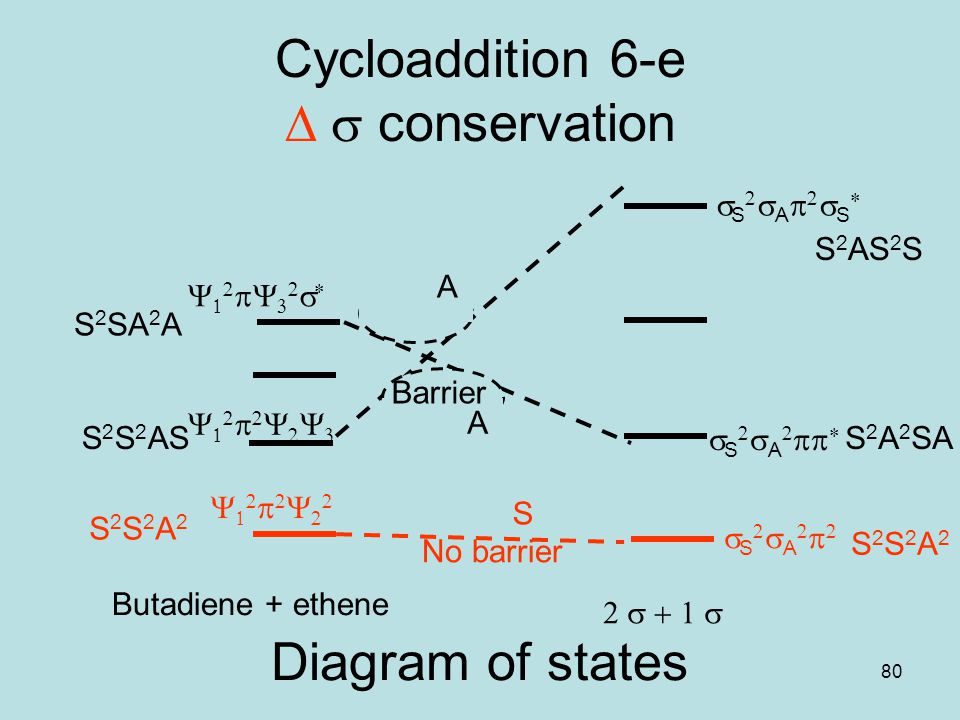 Cycloaddition 6-e D s conservation