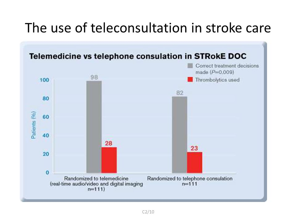 The use of teleconsultation in stroke care