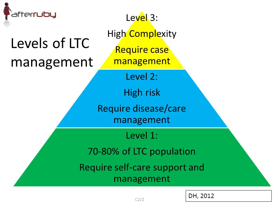 Levels of LTC management