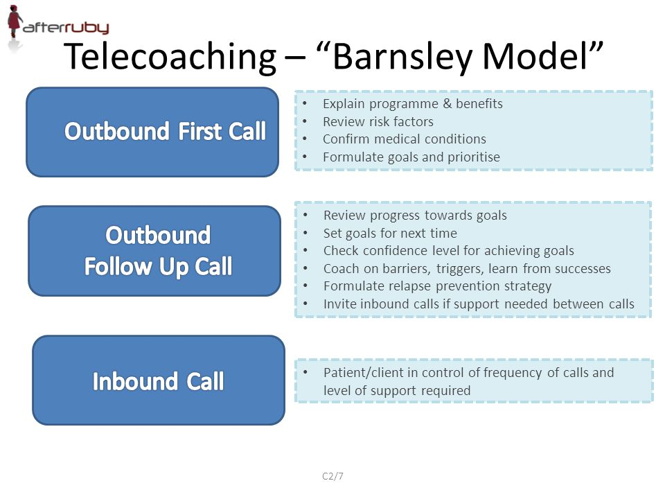 Telecoaching – Barnsley Model