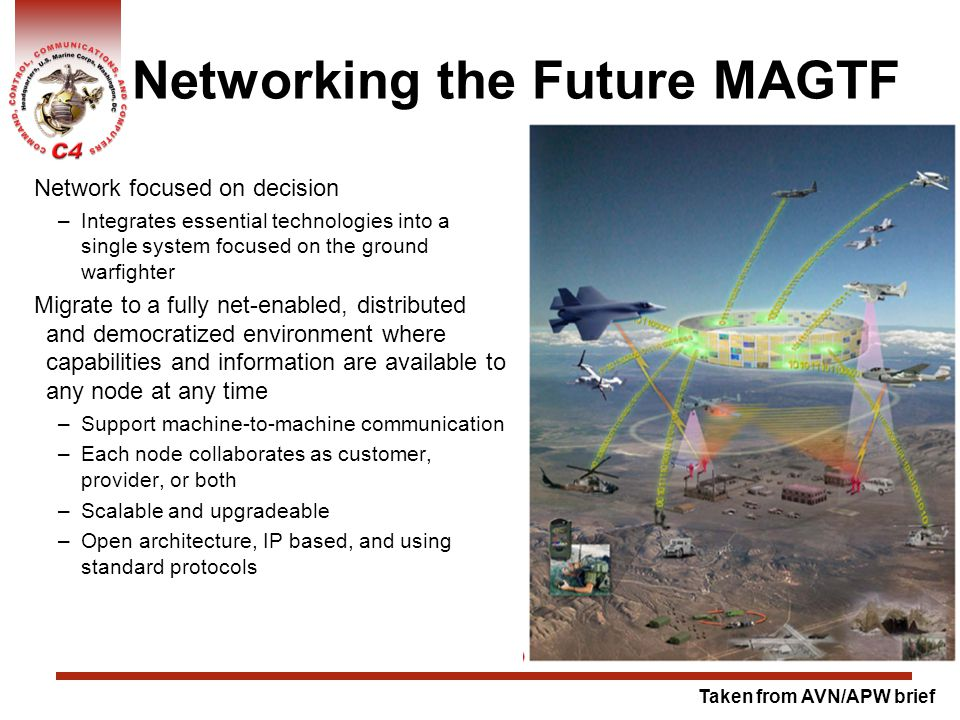 Networking the Future MAGTF