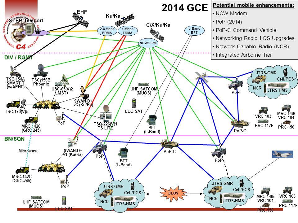 2014 GCE Potential mobile enhancements: NCW Modem PoP (2014)
