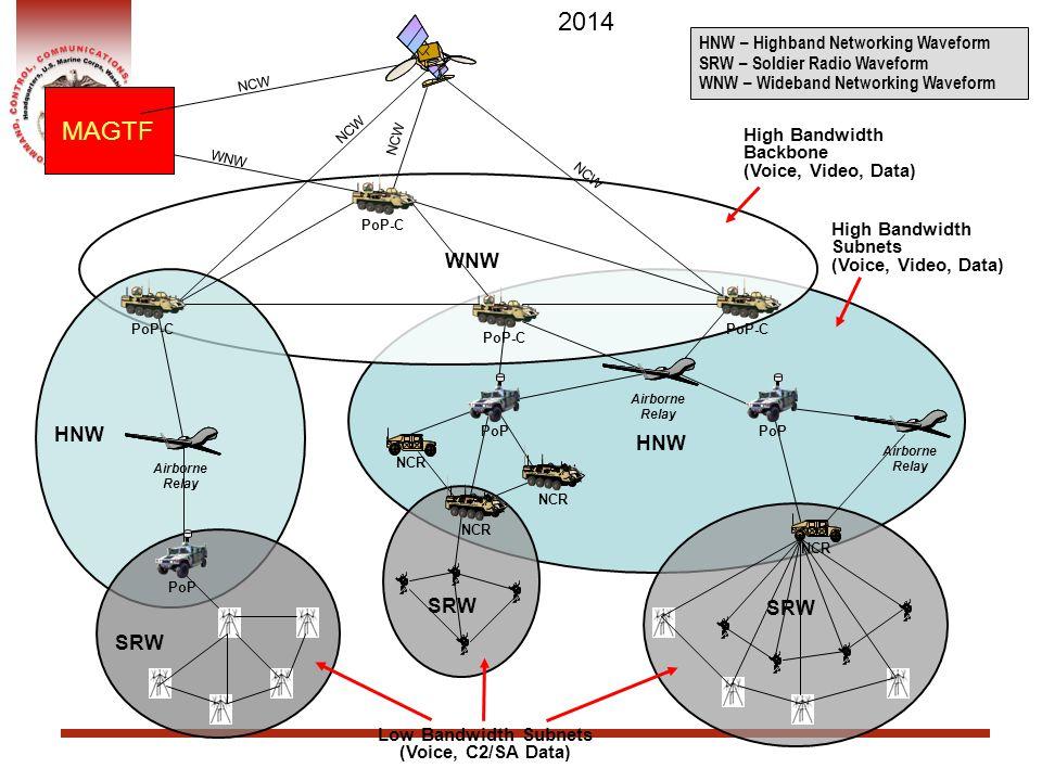 2014 MAGTF WNW HNW HNW SRW SRW SRW HNW – Highband Networking Waveform