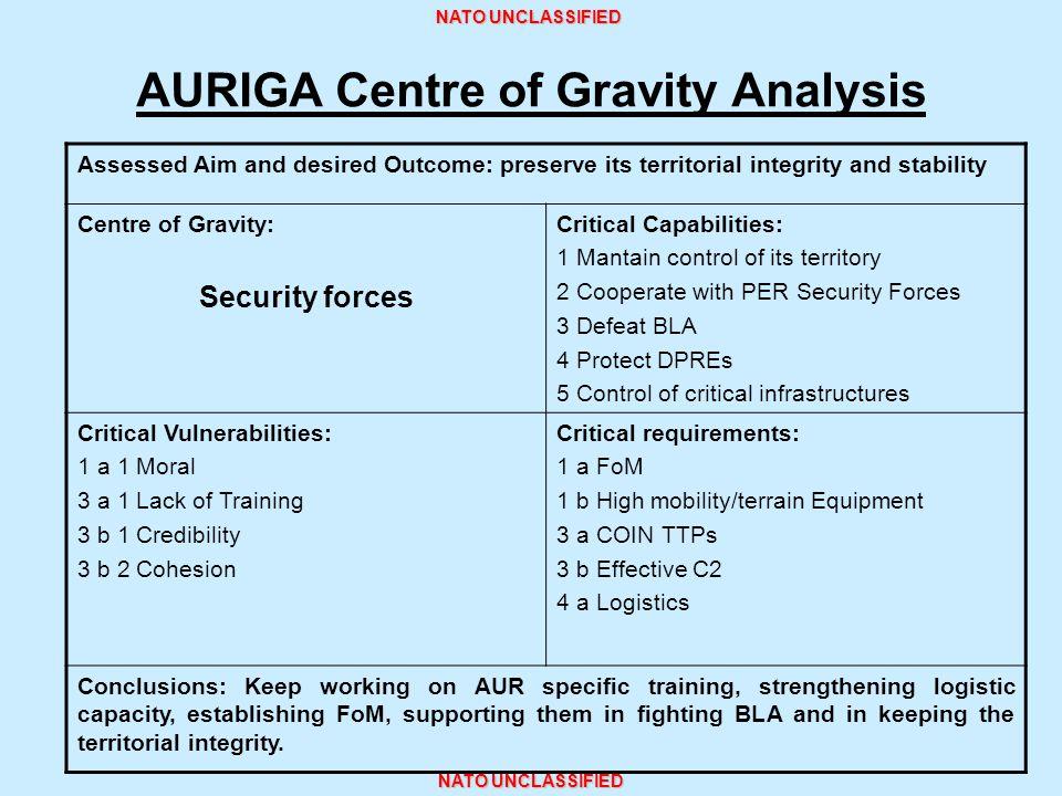 AURIGA Centre of Gravity Analysis