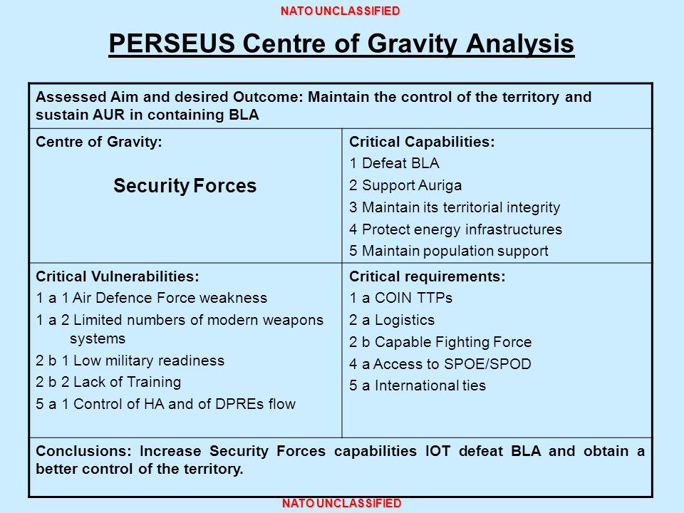 PERSEUS Centre of Gravity Analysis