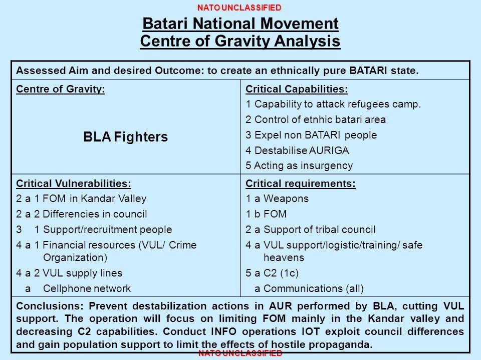 Batari National Movement Centre of Gravity Analysis