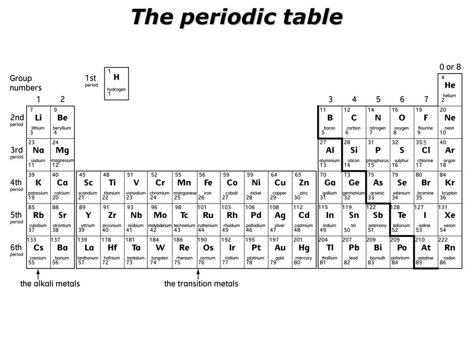 The periodic table .5