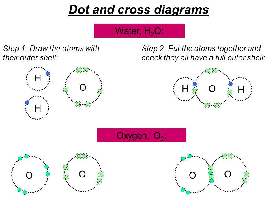 Dot and cross diagrams Water, H2O: H O H O H H Oxygen, O2: O O O O