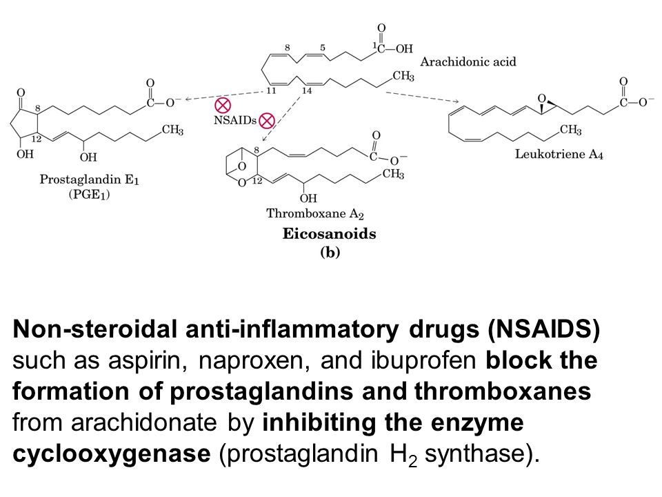 Non-steroidal anti-inflammatory drugs (NSAIDS) such as aspirin, naproxen, and ibuprofen block the formation of prostaglandins and thromboxanes from arachidonate by inhibiting the enzyme cyclooxygenase (prostaglandin H2 synthase).