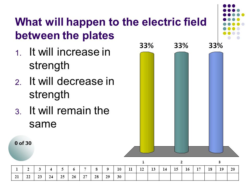 What will happen to the electric field between the plates