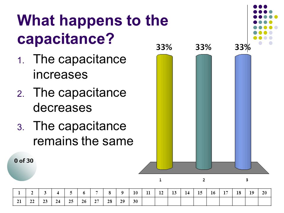 What happens to the capacitance
