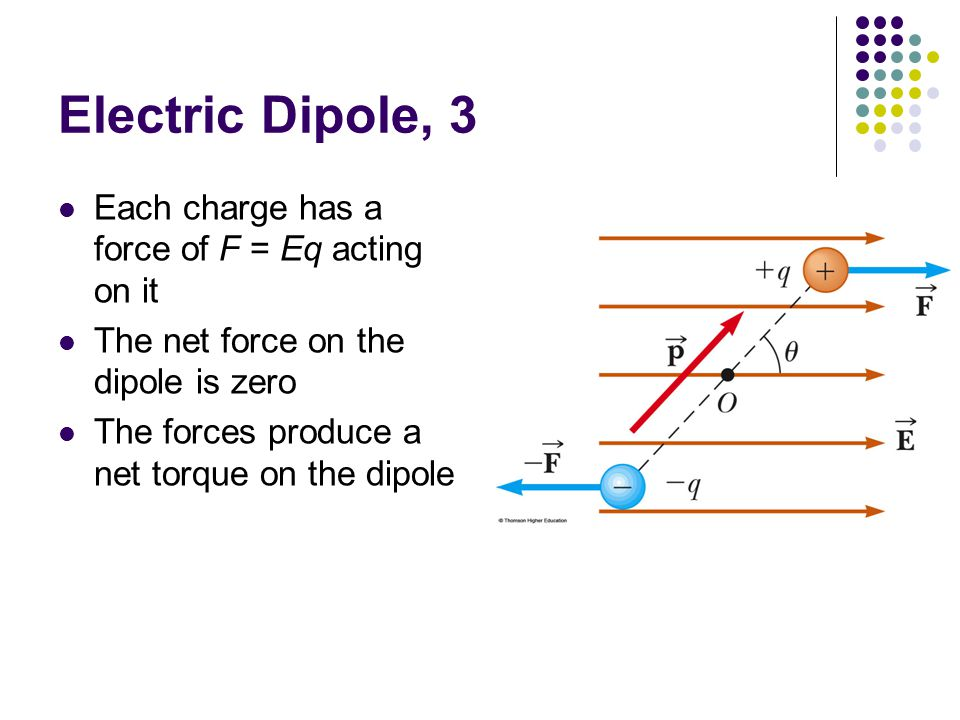 Electric Dipole, 3 Each charge has a force of F = Eq acting on it
