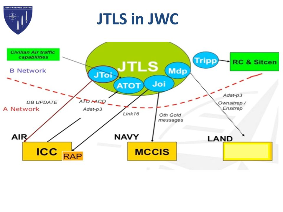 JTLS in JWC Flexible ( easy to Rerun and deploy the model)
