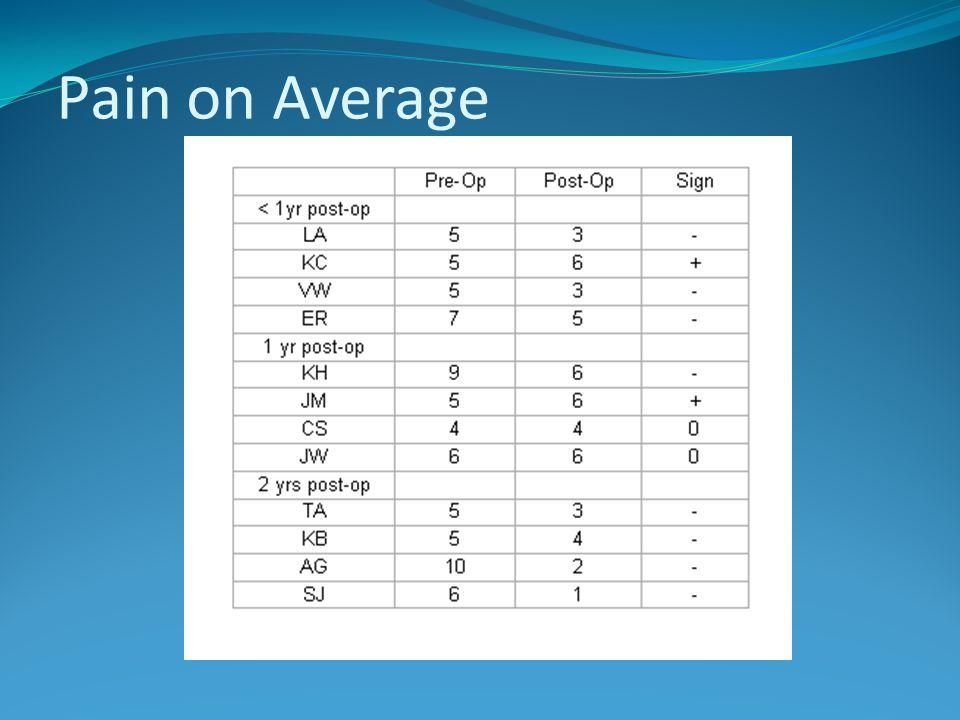 Pain on Average