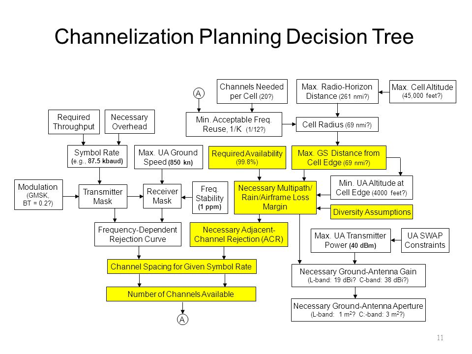 Channelization Planning Decision Tree