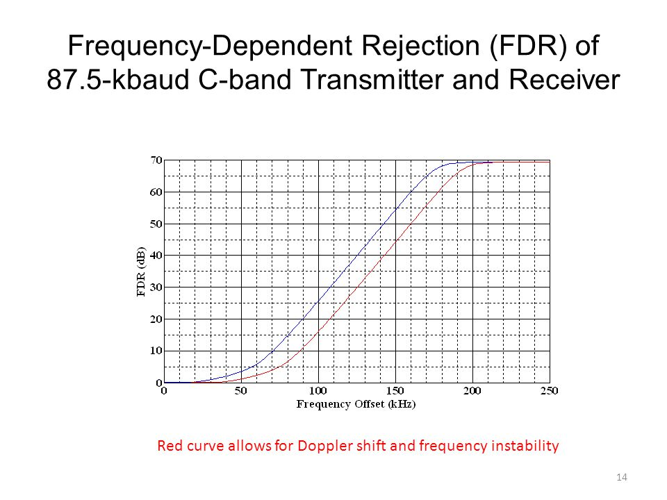 Frequency-Dependent Rejection (FDR) of 87