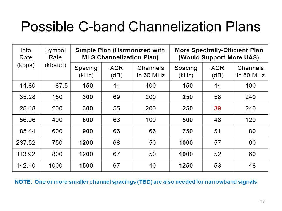 Possible C-band Channelization Plans