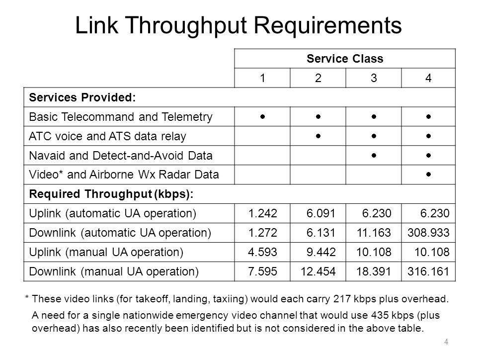 Link Throughput Requirements