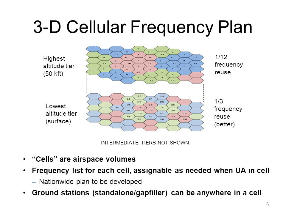 3-D Cellular Frequency Plan