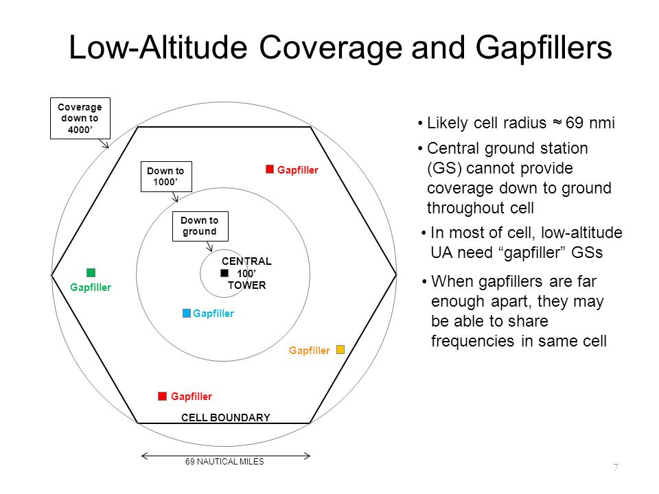 Low-Altitude Coverage and Gapfillers