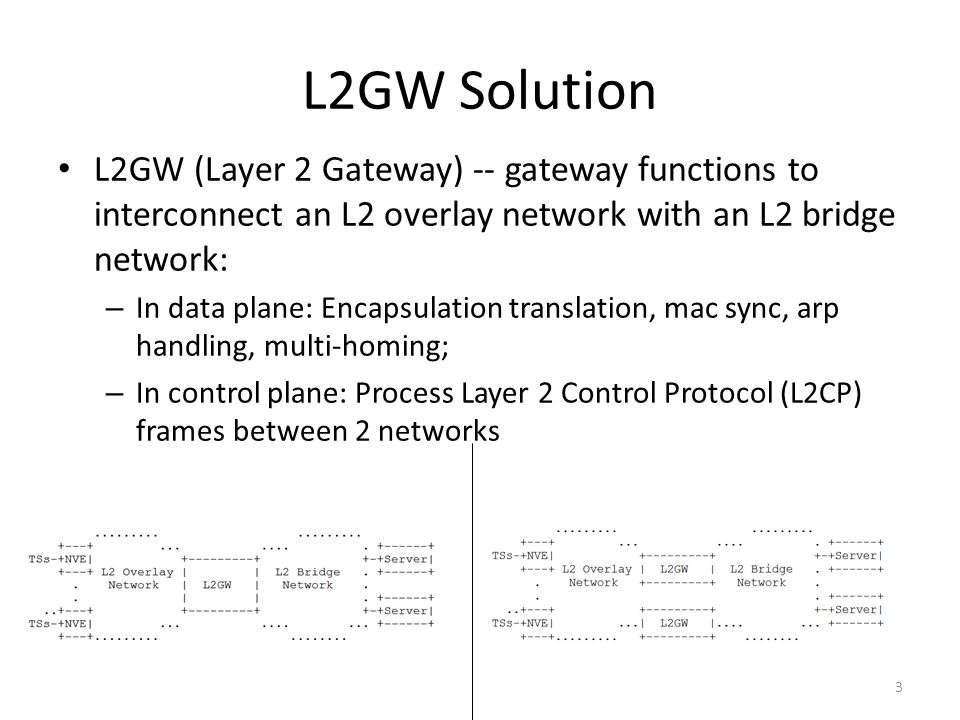L2GW Solution L2GW (Layer 2 Gateway) -- gateway functions to interconnect an L2 overlay network with an L2 bridge network: