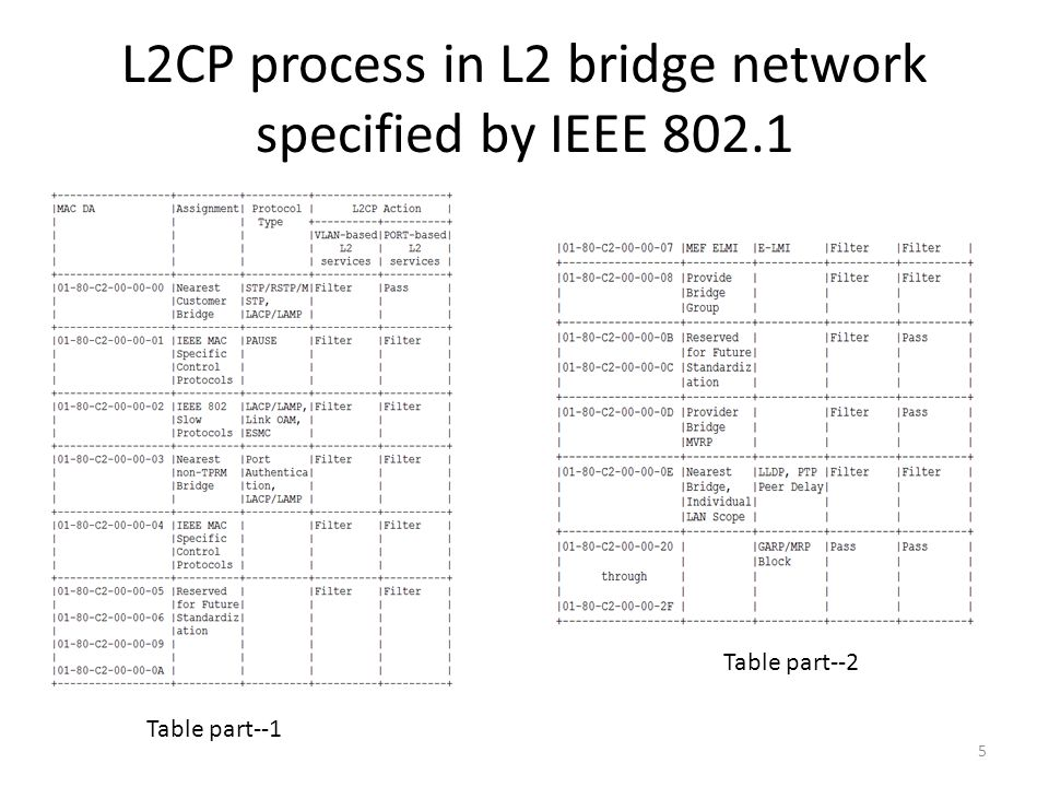 L2CP process in L2 bridge network specified by IEEE 802.1