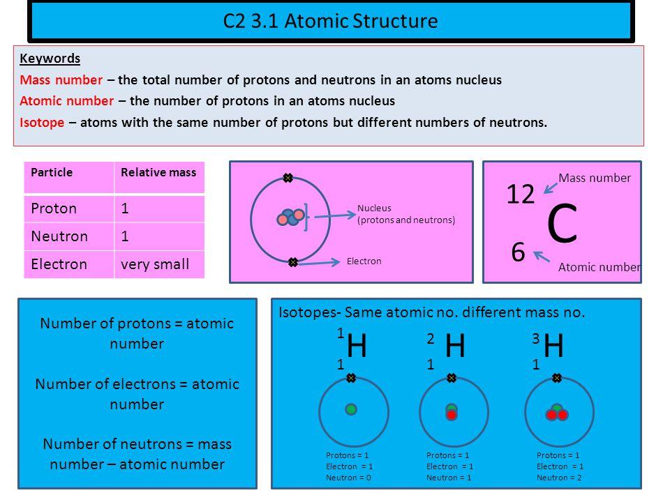 C H H H 12 6 C2 3.1 Atomic Structure Proton 1 Neutron Electron