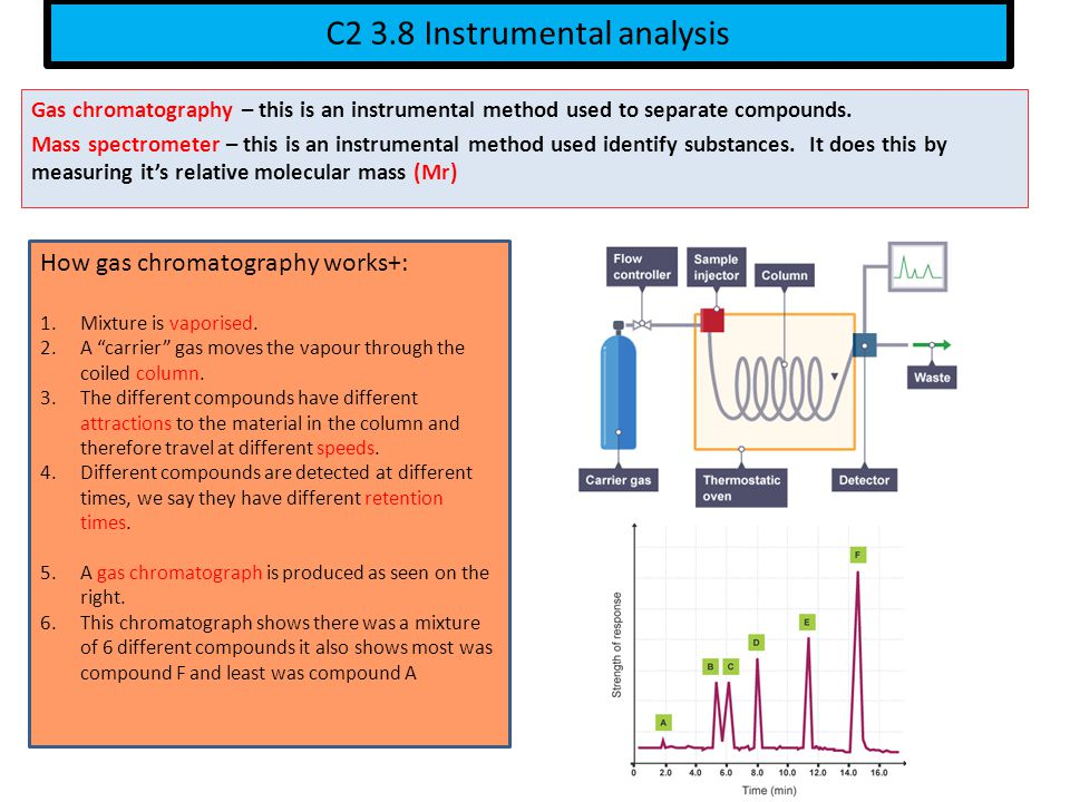 C2 3.8 Instrumental analysis