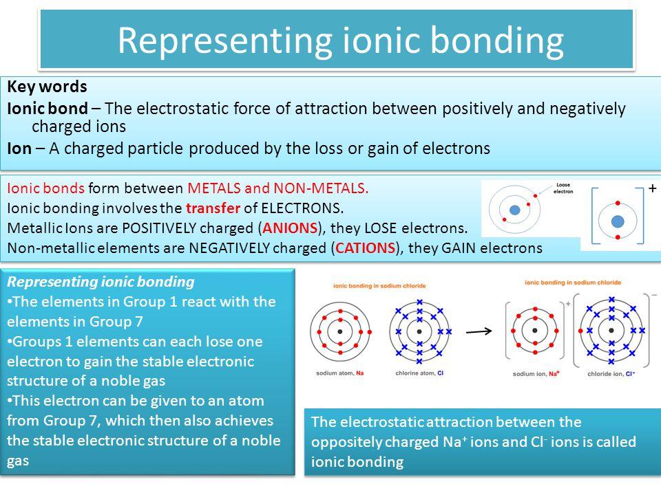 Representing ionic bonding