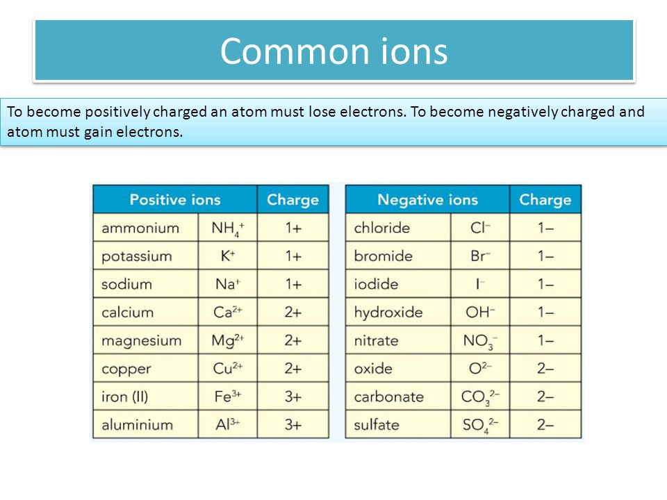 Common ions To become positively charged an atom must lose electrons.