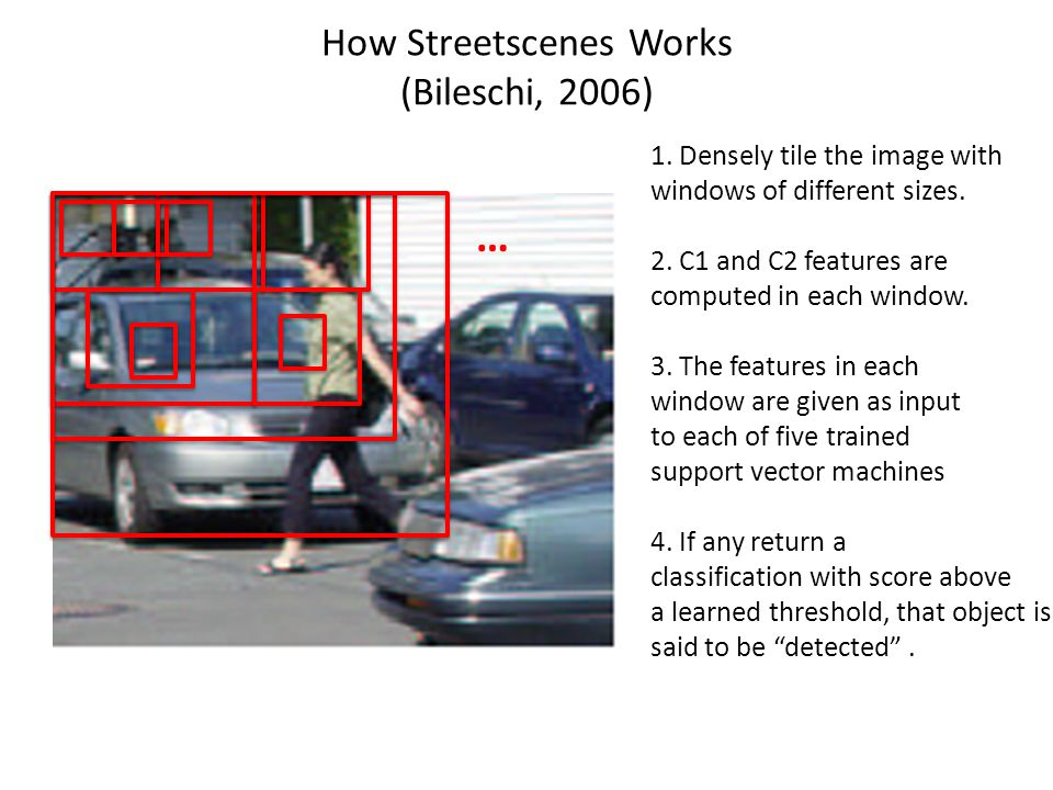 How Streetscenes Works (Bileschi, 2006)