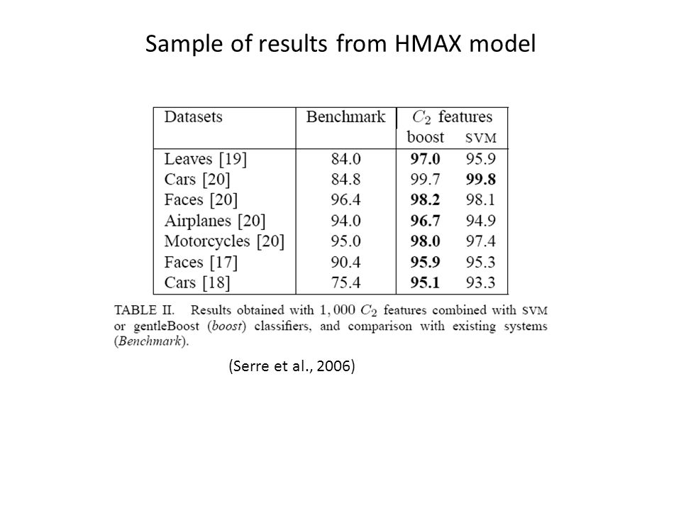 Sample of results from HMAX model