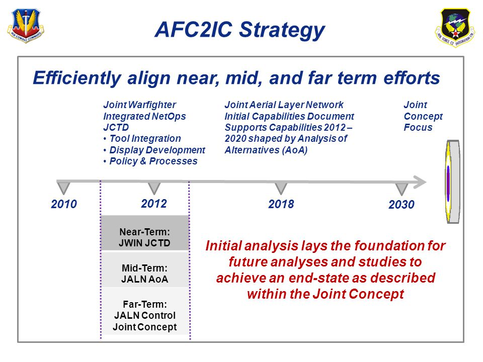 AFC2IC Strategy Efficiently align near, mid, and far term efforts