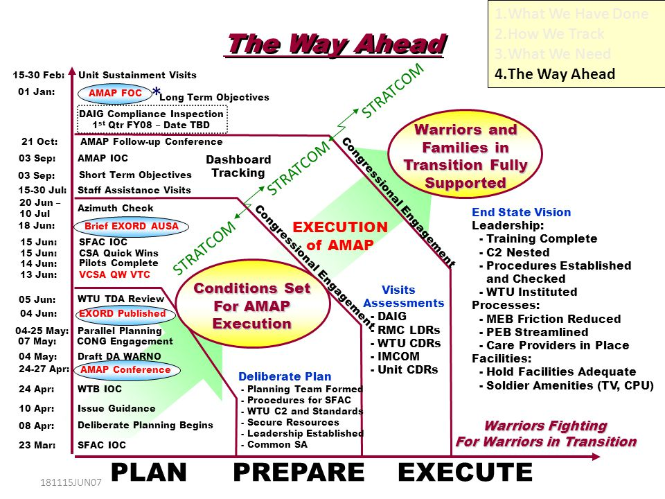 The Way Ahead PLAN PREPARE EXECUTE * What We Have Done How We Track
