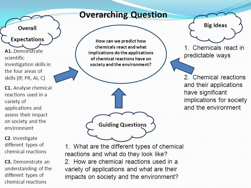 Overarching Question Big Ideas Overall Expectations