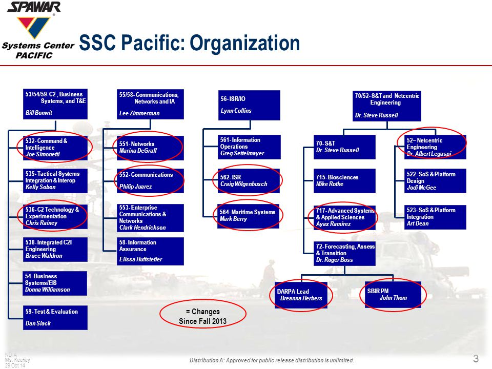 SSC Pacific: Organization