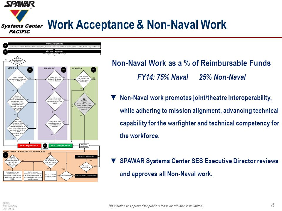 Non-Naval Work Execution under Overarching Memorandum Of Agreements (OMOAs)