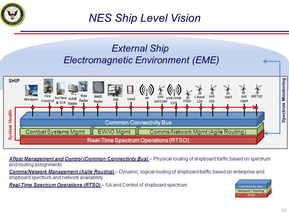 NES Ship Level Vision External Ship Electromagnetic Environment (EME)