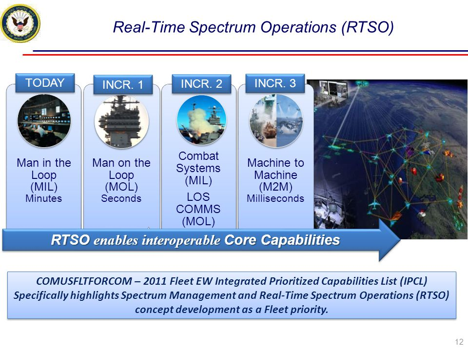 Real-Time Spectrum Operations (RTSO)