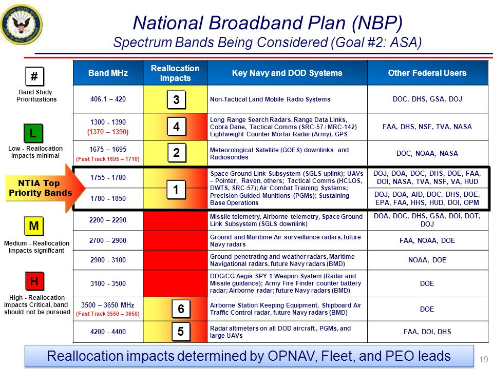 National Broadband Plan (NBP) Spectrum Bands Being Considered (Goal #2: ASA)