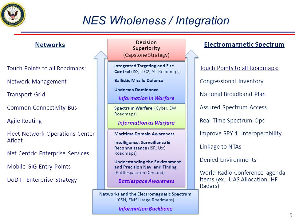 NES Wholeness / Integration