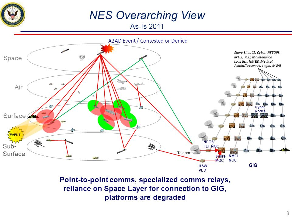 NES Overarching View As-Is 2011