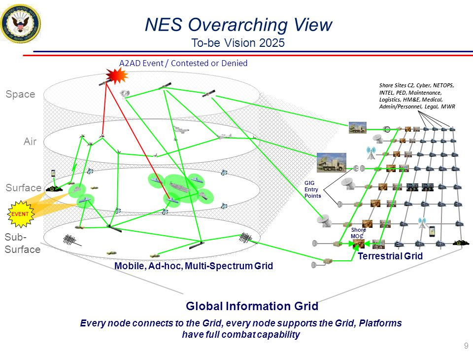 NES Overarching View To-be Vision 2025